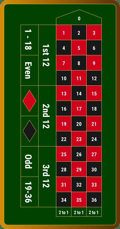 Europäisches Roulette Regeln - 95945