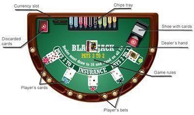 Blackjack Regeln - 63534