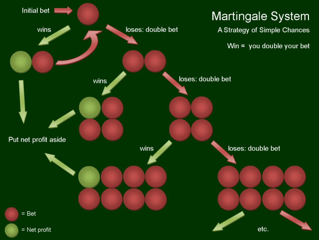 Martingale System Tipps - 29076