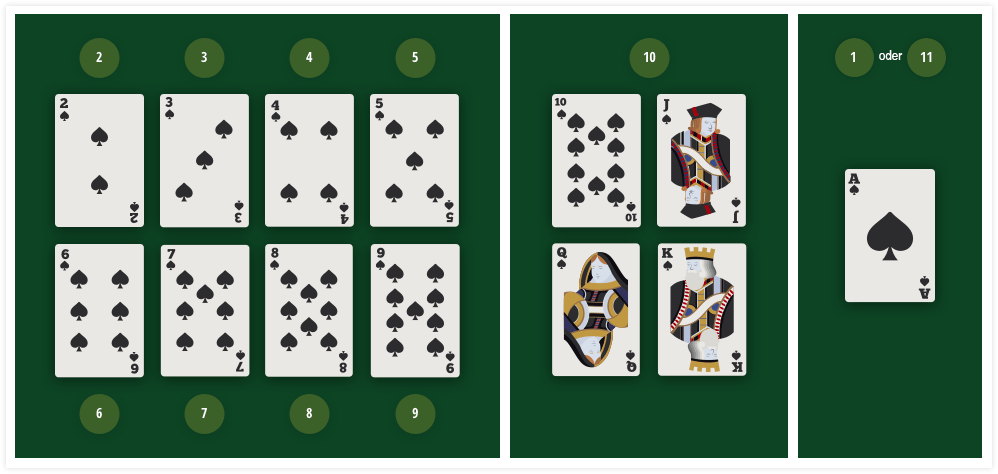 Blackjack Karten zählen - 74996