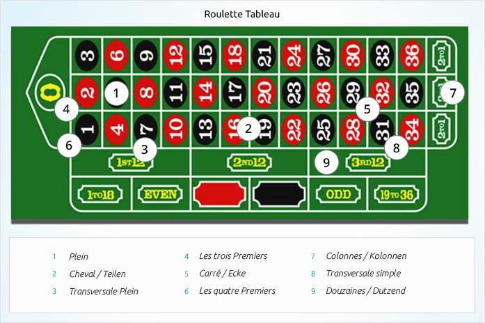 Einfache Chancen Roulette - 65864