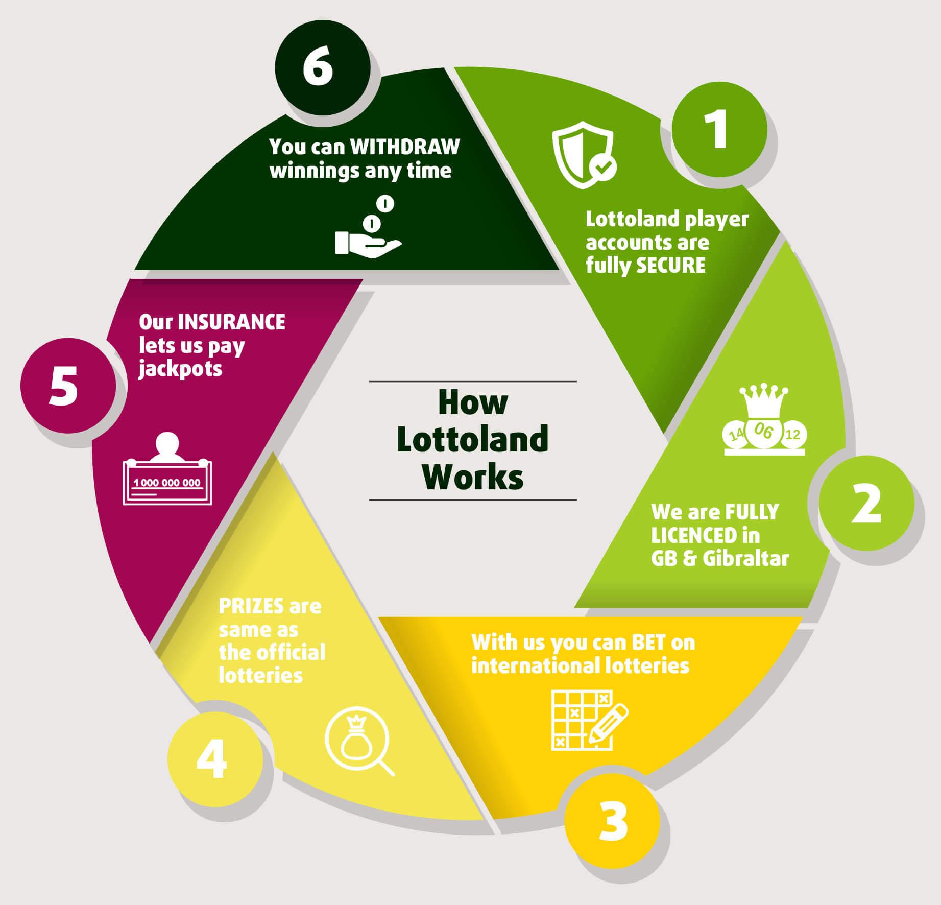 Lottoland app - 21516